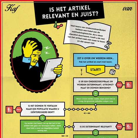 Infographic 'Checklist methodologie'